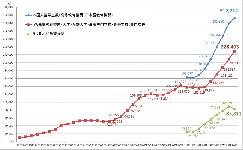 現在外国人留学生は増え続けています!